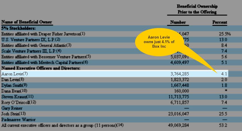 Box IPO - Aaron Levie Ownership