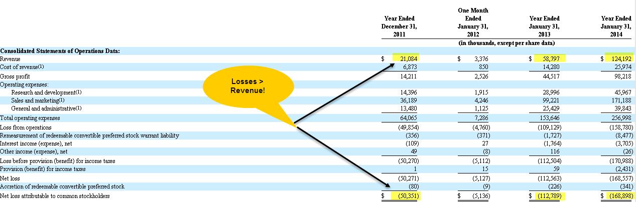 Box IPO - Revenue is less than Losses