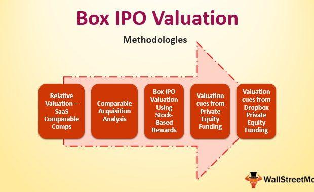 Box IPO valuation
