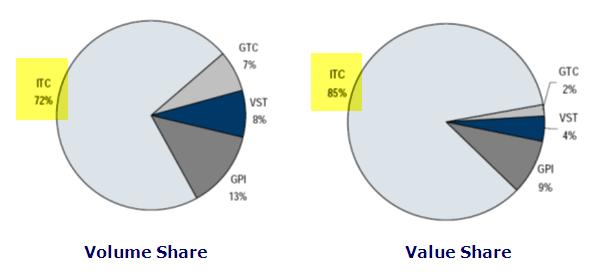 ITC Cigarette Segment - Volume Share and Value Share.