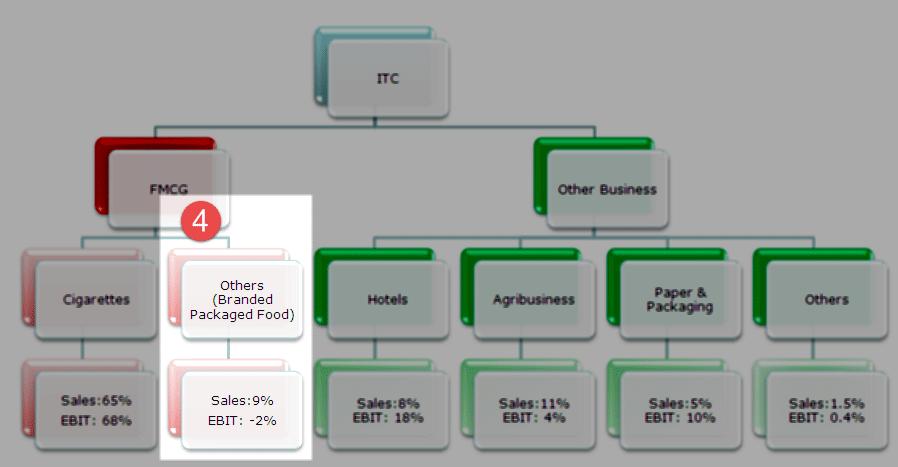 ITC Non FMCG Segment
