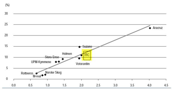 ITC - Paper Segment - PBV to ROE graph