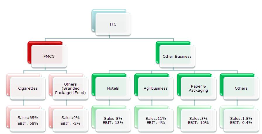 Sum of Parts Valuation Case Study