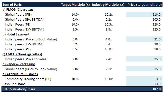 ITC Sum of Parts Valuation