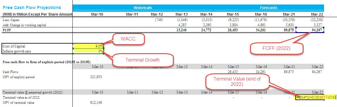 Alibaba FCFF Terminal Value - Part 1
