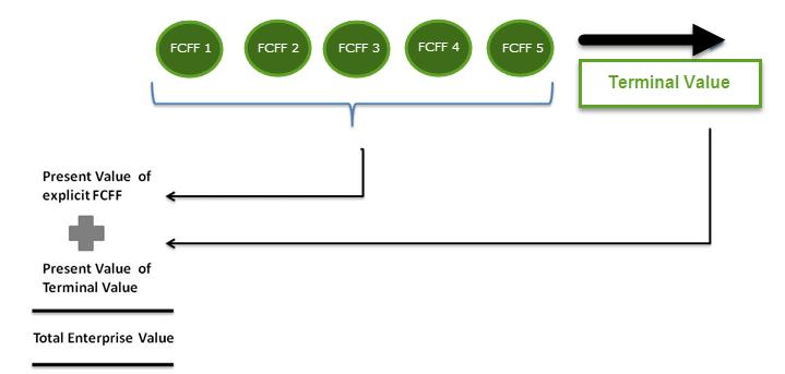 Enterprise Value Formula