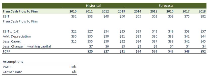 Terminal Value Calculation Example