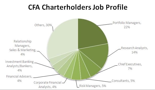 CFA Charterholders Job Profile