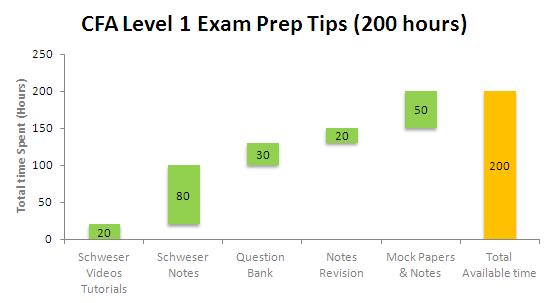 CFA Exam Prep 200 hours