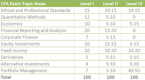 CFA Exam Topic Weights