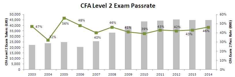 CFA Level 2 exam pass rate