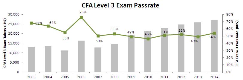 CFA Level 3 exam pass rate