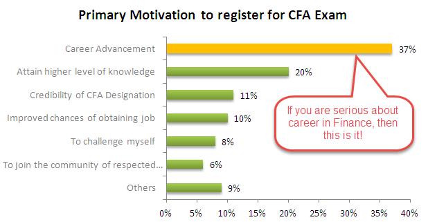 Why Pursue CFA Exam