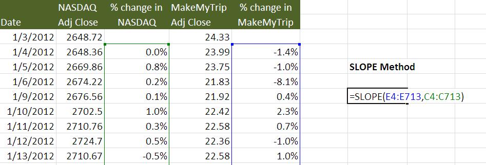 Beta Calculation using SLOPE Method
