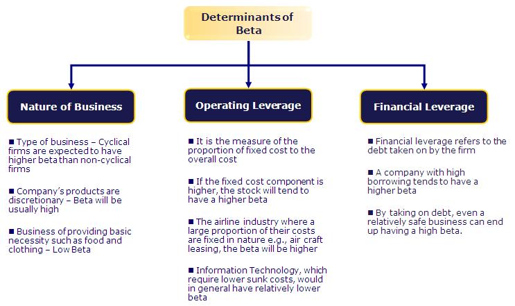 Beta Determinants