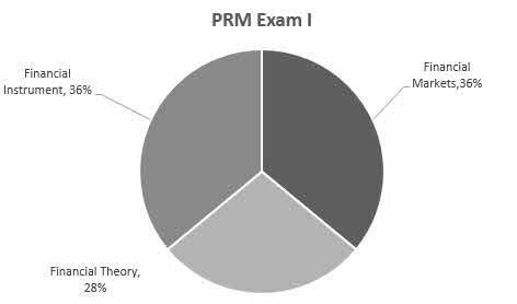 PRM Exam 1