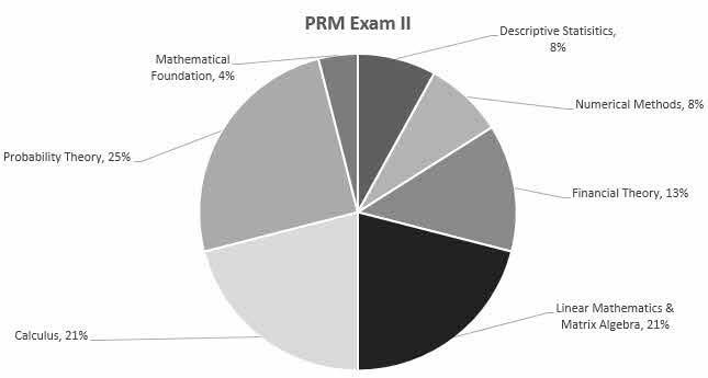 PRM Exam 2