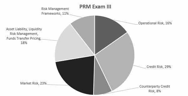 PRM Exam 3