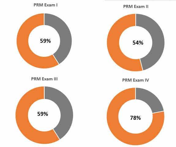 PRM Exam Pass Rates 1