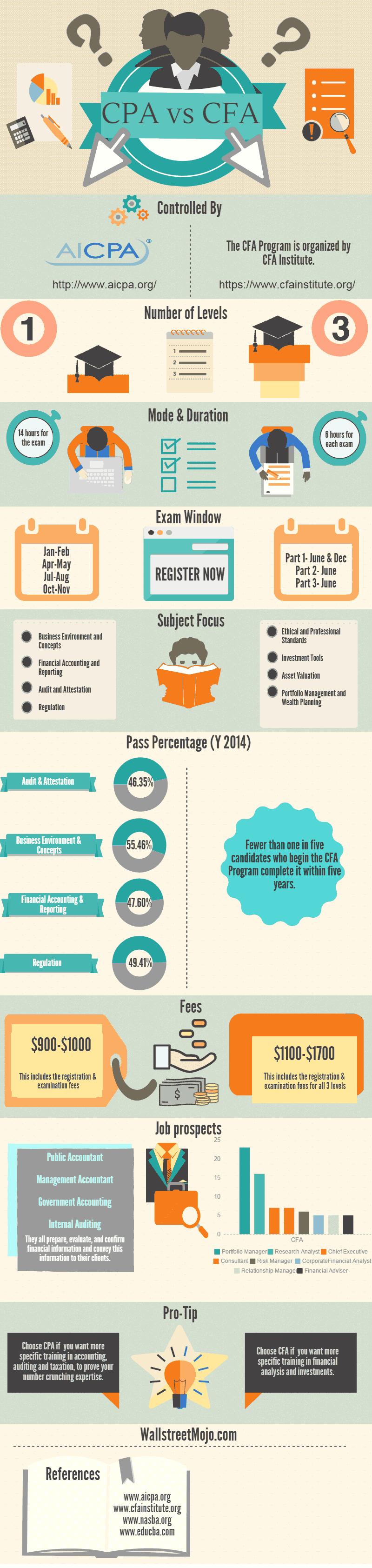 CPA vs CFA infographics