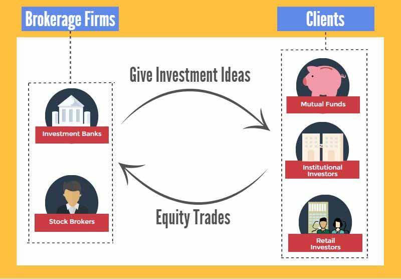 Client Brokerage Relationship