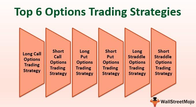 Bull Market Options Trading Strategies