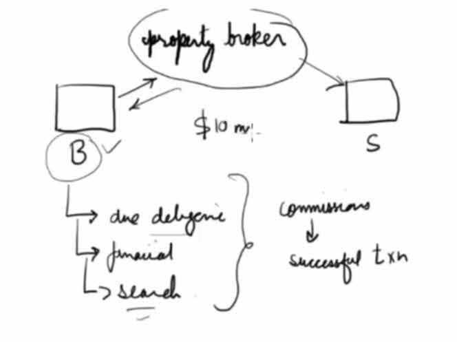 Property Broker Analogy