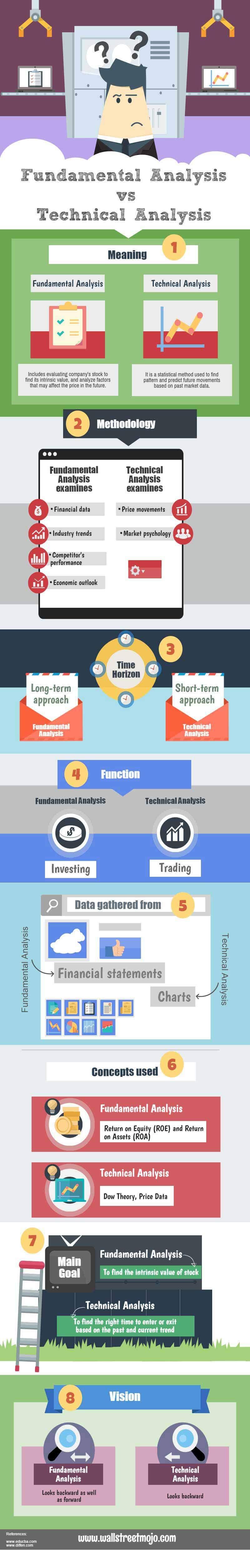Fundamental analysis vs technical analysis infographics