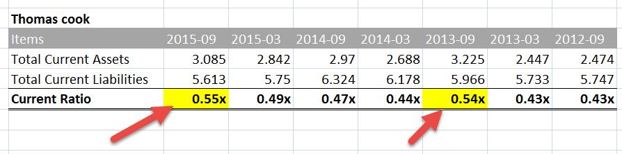 Thomas Cook Seasonality in Current Ratios