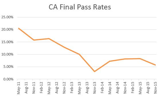 CA Final pass