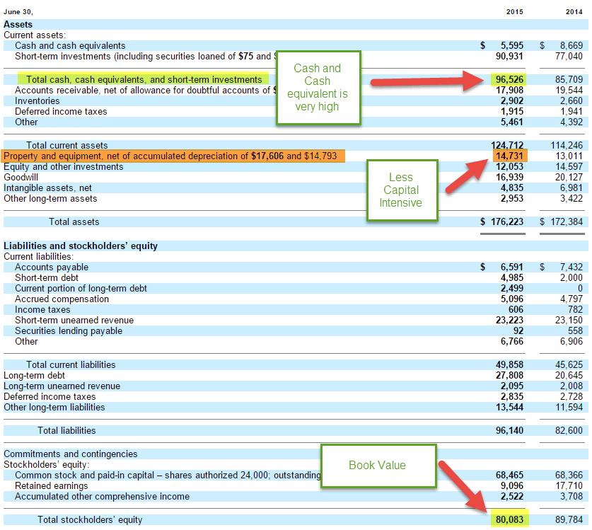 Microsoft Price to Book Value 1