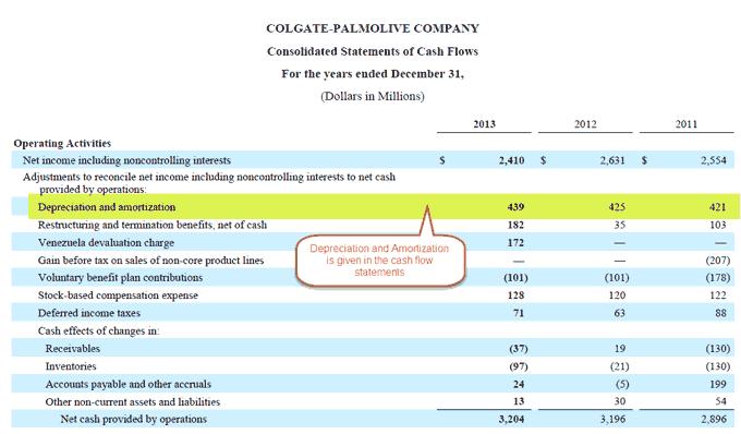 Colgate 10K - Depreciation in Cash flow statements