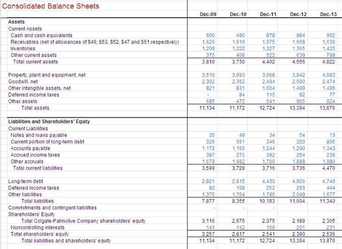 Colgate Balance Sheet