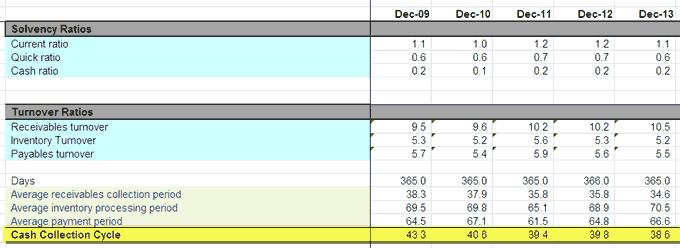 Colgate Ratio Analysis - Liquidity Ratios