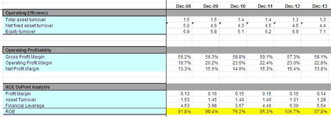 Colgate Ratio Analysis - Operating Profitability 1