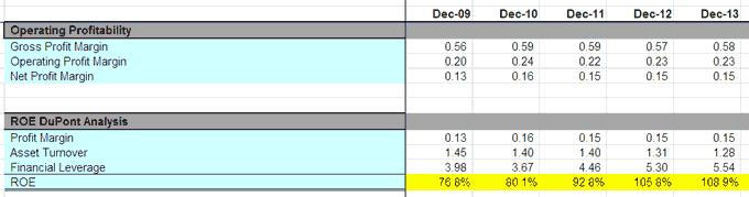 Colgate Ratio Analysis - Operating Profitability
