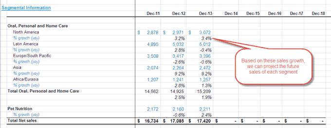 Colgate - Revenue Projections