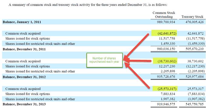 Colgate Treasury stock activity