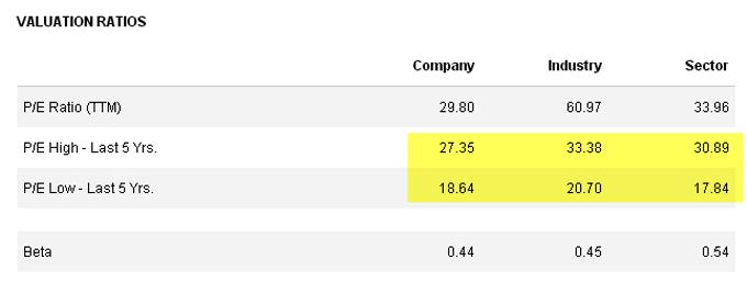 Colgate Valuation Ratios - Reuters