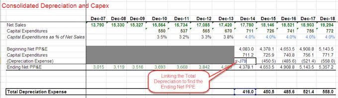 Depreciation Net PPE - Part 9a
