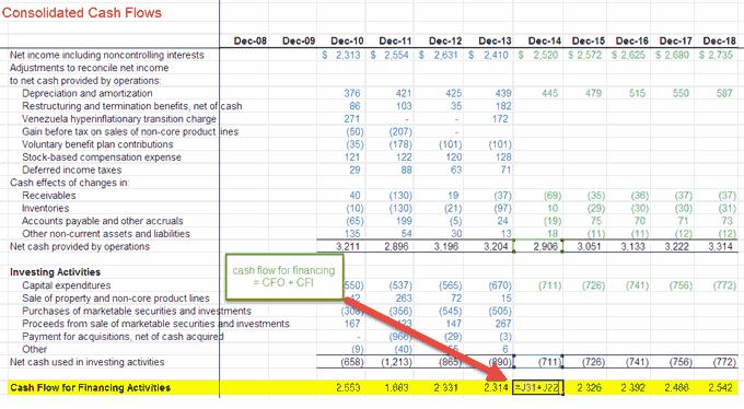 cash flow statement - cash flow for financing