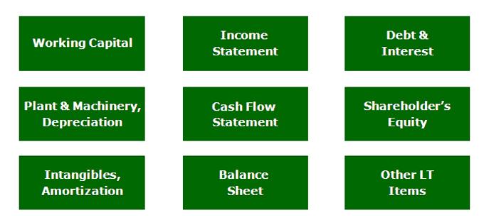 Financial modeling warmup