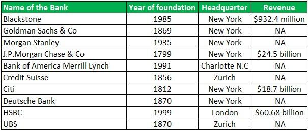 List of swiss investment banks contoh akad syariah mudharabah investment