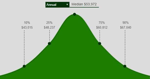 Cost Analysis career