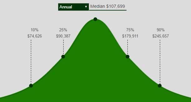 treasury bond trader career