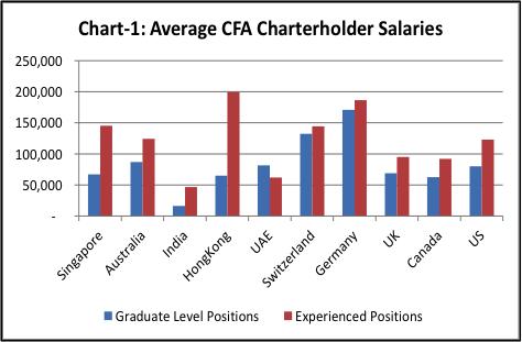 CFA salary - Average salaries