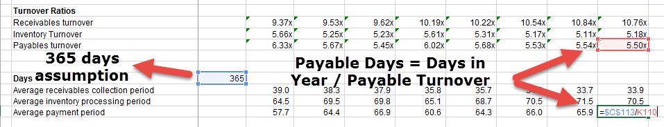 Colgate - Payable Days