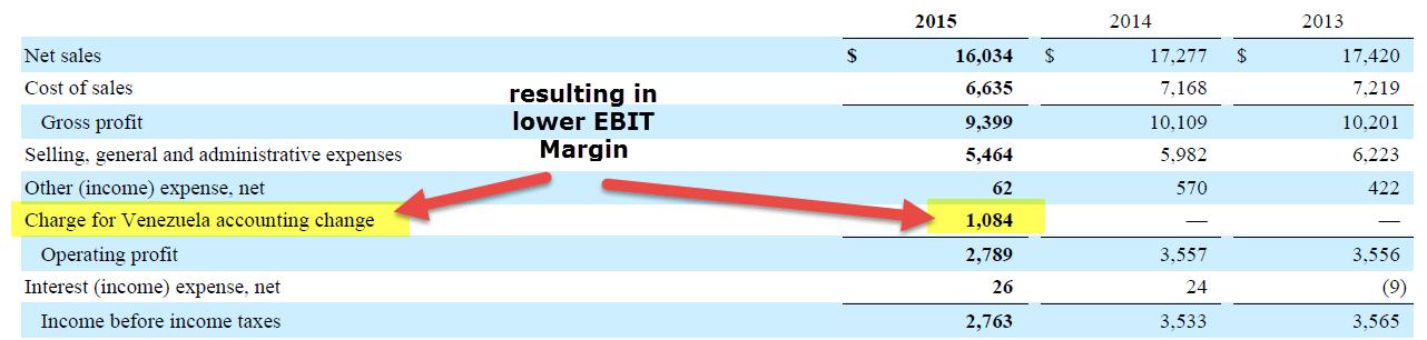 EBIT Margin - Colgate 10K