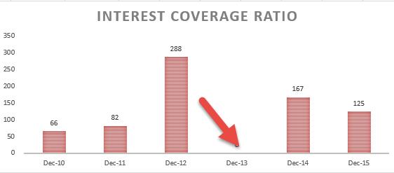 Interest Coverage Formula - colgate ratio analysis