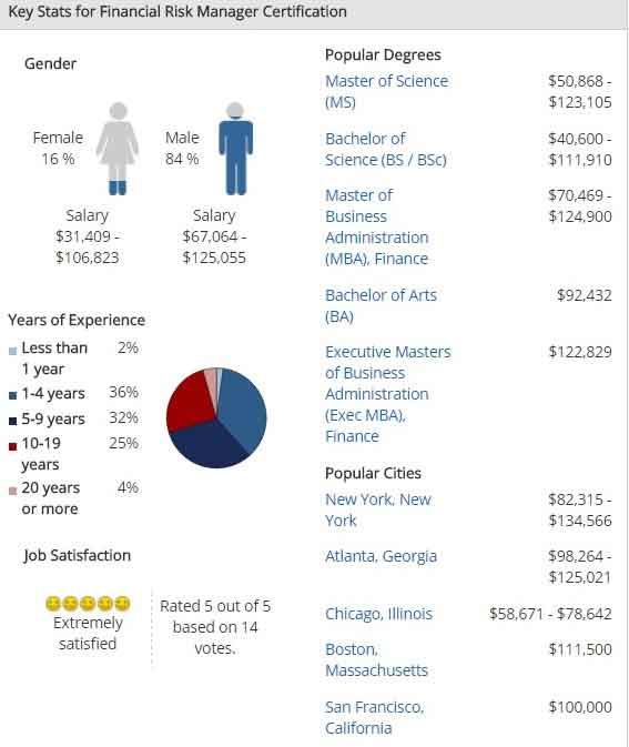 Key Compensation Stats - FRM